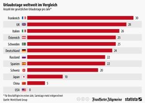 infografik_3351_Anzahl_der_gesetzlichen_Urlaubstage_pro_Jahr_n